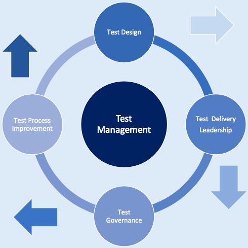 test-management